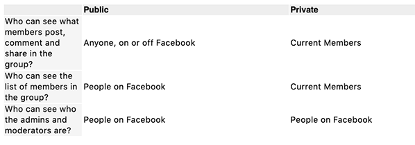 Who can see public or private group content on or off of facebook